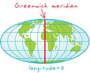 Greenwich-meridian